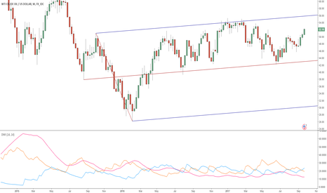 USDWTI: WTI CRUDE OIL (WEEKLY)