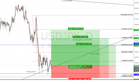 USDJPY: USDJPY Triple bottom, long positions