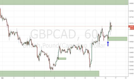 GBPCAD: Как поведет себя цена?