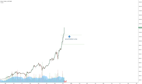 BTCUSD: will be adding to possition