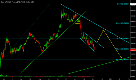 EURGBP: EURGBP - Buys coming in to Play