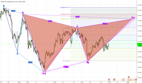 GBPJPY: gbpjpy long bullish pattern