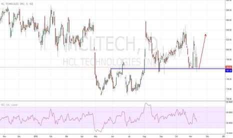 HCLTECH: Supply Zone Buy HCLTECH