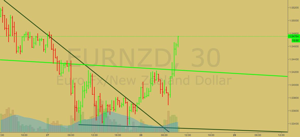 EURNZD On its Way