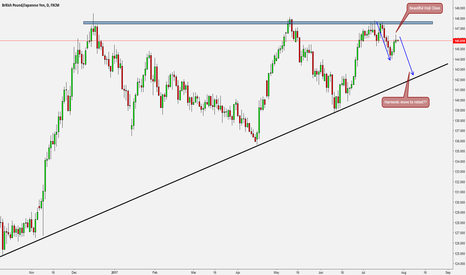 GBPJPY: GJ at a glance