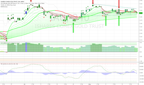 IAU: Bullish triangle pattern forming for gold $GLD $GDX $IAU