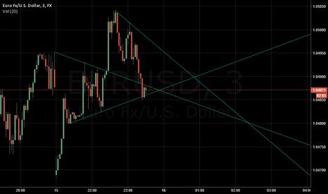 EURUSD: Looking at peaks on EURUSD