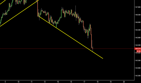 GBPJPY: small long possition