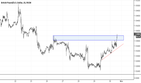 GBPUSD: GBPUSD - IN THE SUPPLY ZONE ON 15M TIMEFRAME