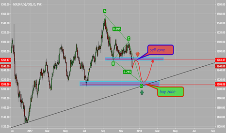 GOLD: my trading plan for GOLD :XAUUSD