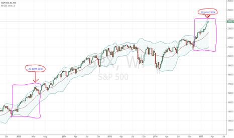 SPX: S&P 500 Macro View