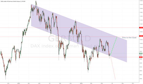 GER30: German Dax Long Trade (The last one for a long time!!!!!)