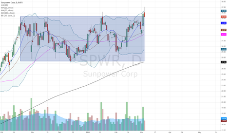 SPWR: $SPWR testing critical breaking out point at 35.3