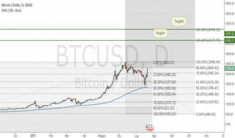 BTCUSD: Bitcoin Long in attesa dell'upgrade 1 agosto 2017