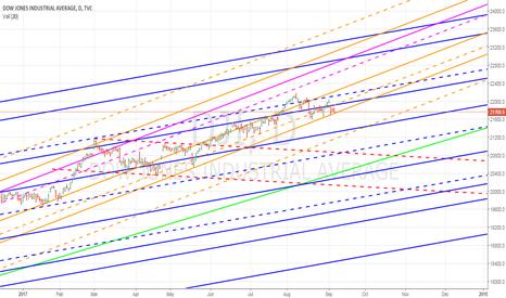 DJI: More Downside ... should the trendline support breaks