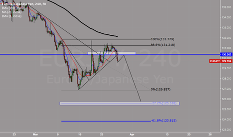 EURJPY: EJ SHORT SET UP