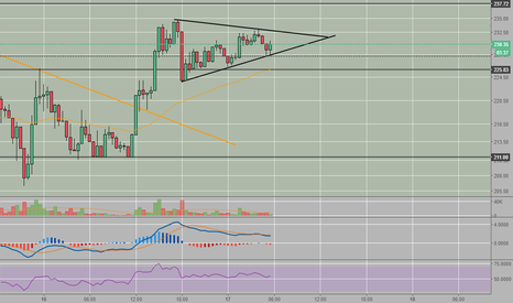 LTCUSD: LTC breakout after consolidation