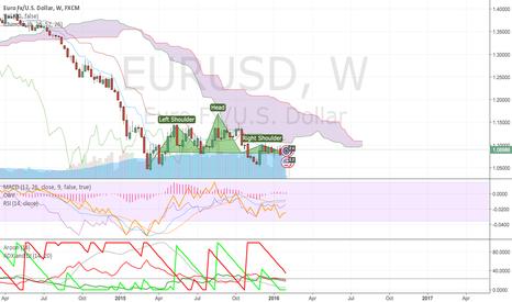 EURUSD: Dark times for the Euro
