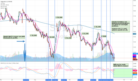 SB1!: Sugar Futures: an often overlooked market you can swing trade II