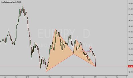EURJPY: Bull Bat in View