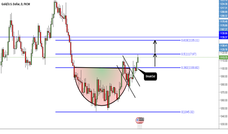 XAUUSD: Hey Traders, Relax, Let's Have a Cup of Tea (Gold)