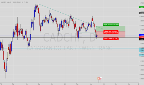 CADCHF: Possible long S/T 0.73637
