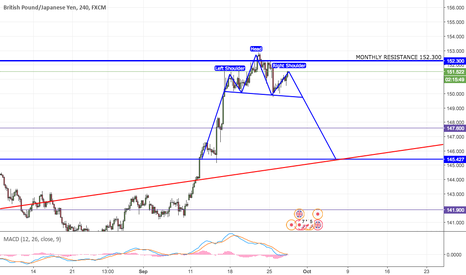 GBPJPY: GBPJPY Head and Shoulders pattern froming at Monthly level
