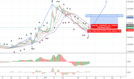 EOSBTC: Beginning of the 5th Elliott wave on EOSBTC daily chart