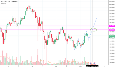 BTCUSD: btcusd long to 15860-16k Jan 4 at approx noon pacific time