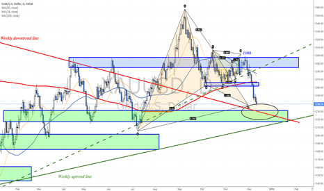 XAUUSD: Approaching a weekly support zone