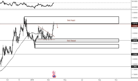 GBPNZD: S&D