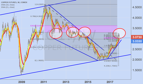 HG1!: Copper - a possible long term buy