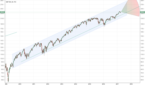 SPX: SPX Log Channel with correction line