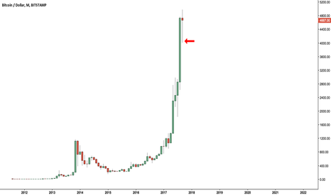 BTCUSD: I think we're underestimating how fast they BTFD'd Bitcoin