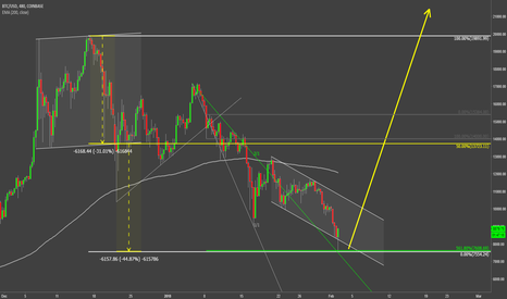 BTCUSD: Bitcoin Could Have Reached The Bottom
