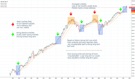 "SPX: Strong ""Unsubstainble"" Markets Are The Best Signal To Buy!"