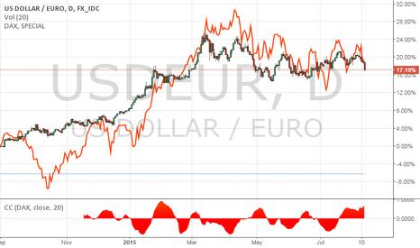 USDEUR: EUR/USD Rallies as DAX Declines; Hedges Lifted