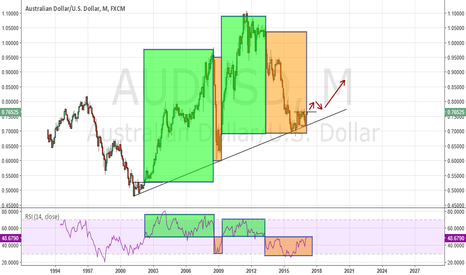 AUDUSD: Is the history going to repeat it self?