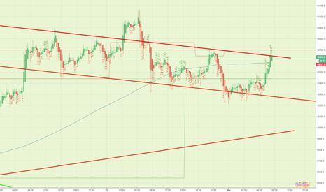 BTCUSD: Toeing the daily downtrend lines