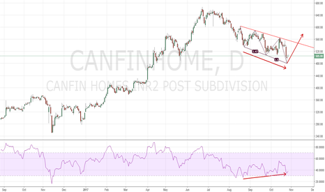 CANFINHOME: Buy Bullish 3-Drive Pattern with Divergence