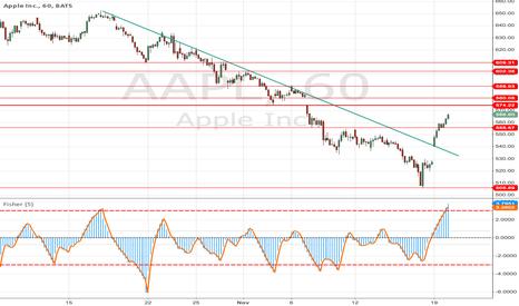 AAPL: APPLE headed to 608-609 ?