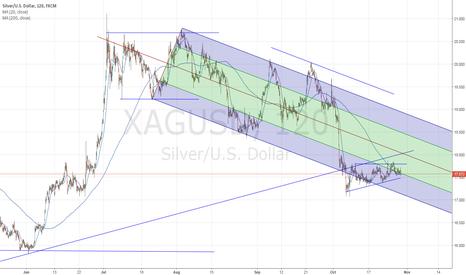 XAGUSD: $XAGUSD  $silver  big move is coming; I think down