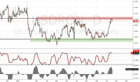 USDRON: USD/RON D1 SHORT
