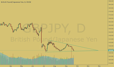 GBPJPY: GBPJPY Triangle To Break Short