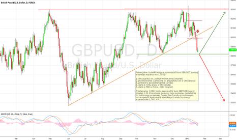 GBPUSD: GBP/USD (D) 21.01.2013
