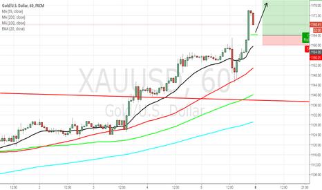XAUUSD: Gold Buy Setup