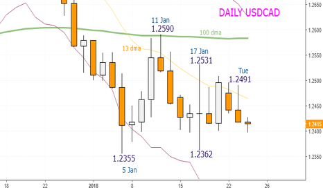 USDCAD: USDCAD - Sell at 1.2417 and 1.2440. Stop 1.2480