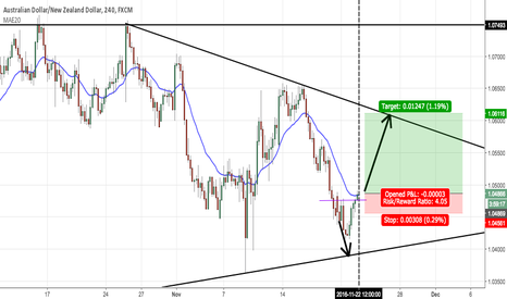 AUDNZD: Going long on AUD/NZD