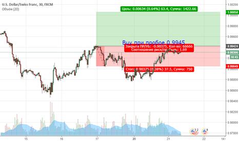 USDCHF:  USDCHF. Цена продолжает находиться в бычьей тенденции