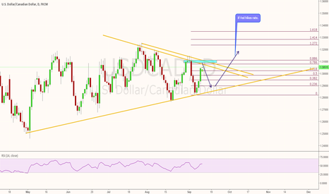 USDCAD: USDCAD nearing triangle resistance - Short term sell